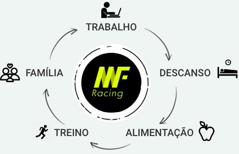 Metodologia Marcus Fernandes Racing (MMF)
